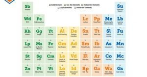 periodic table of learning